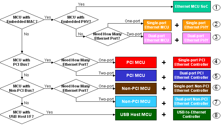 Figure-1 Which Embedded Ethernet Solution is Right for Your Design?