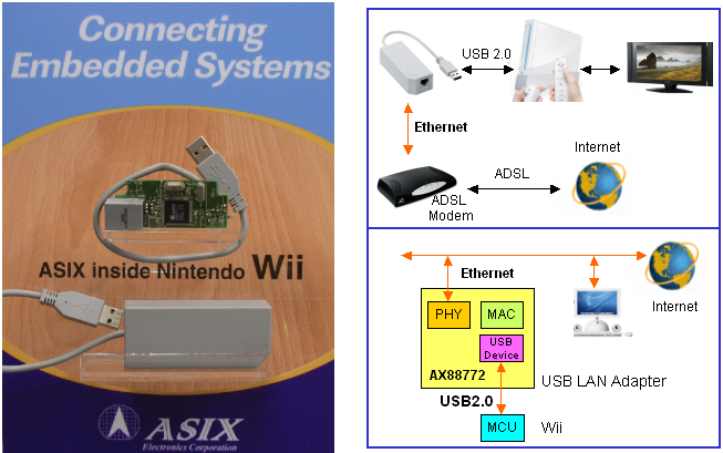 Figure-8 Nintendo Wii Adopt ASIX Electronics' AX88772 USB-LAN Adapter Solution