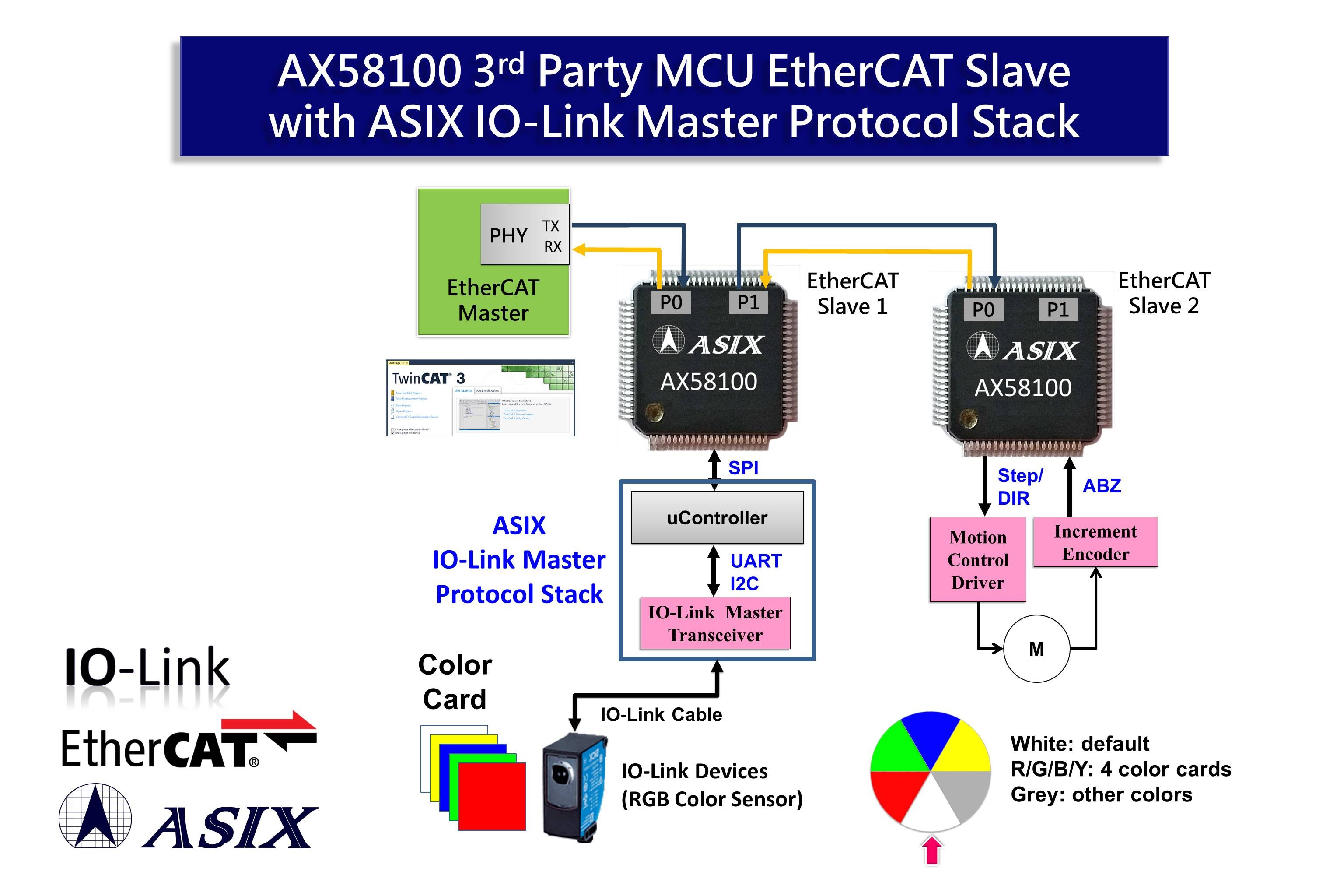 ASIX EtherCAT + IO-Link Master Protocol Stack Solution